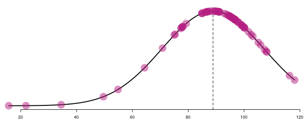 Standard deviation curve of staff productivity rates for a department 2012—2013