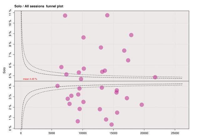 Solo/total funnel plot for the year to March 2013