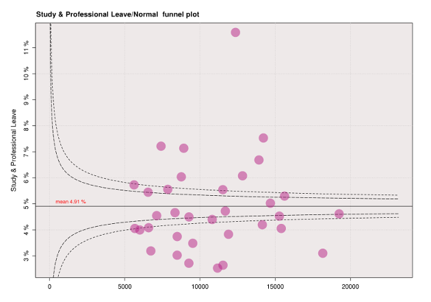 Study/Professional funnel plot for the year to March 2013