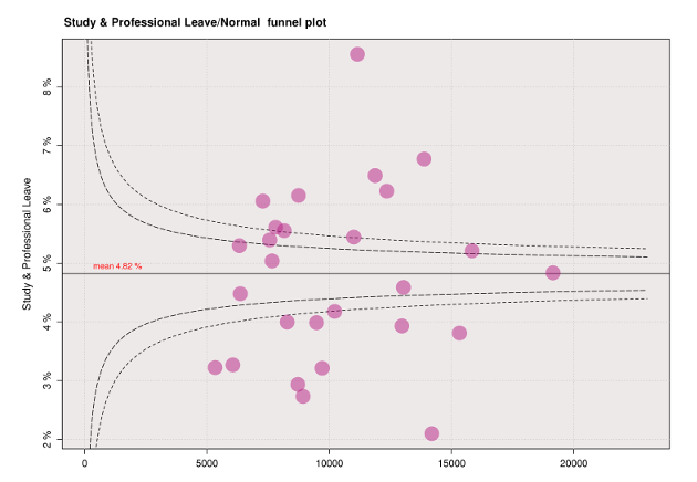 study leave funnel plot