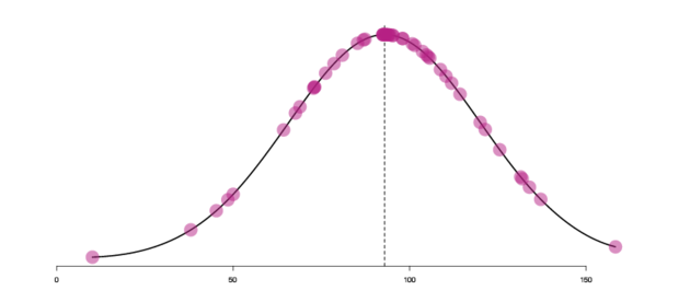 Distribution curve